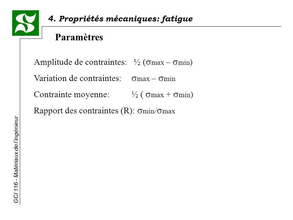 4. Propriétés mécaniques: fatigue GCI 116 - Matériaux de lingénieur Paramètres Amplitude de contraintes: ½ ( max – min ) Variation de contraintes: max