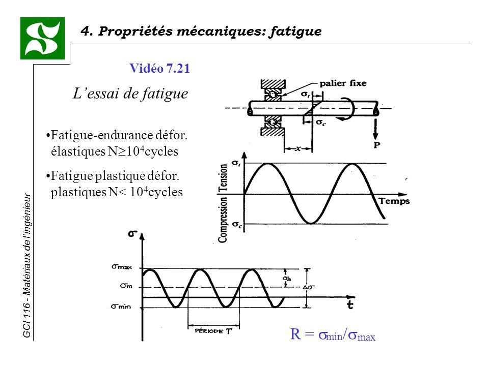 4. Propriétés mécaniques: fatigue GCI 116 - Matériaux de lingénieur Lessai de fatigue Fatigue-endurance défor. élastiques N 10 4 cycles Fatigue plasti