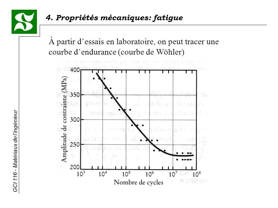 4. Propriétés mécaniques: fatigue GCI 116 - Matériaux de lingénieur À partir dessais en laboratoire, on peut tracer une courbe dendurance (courbe de W