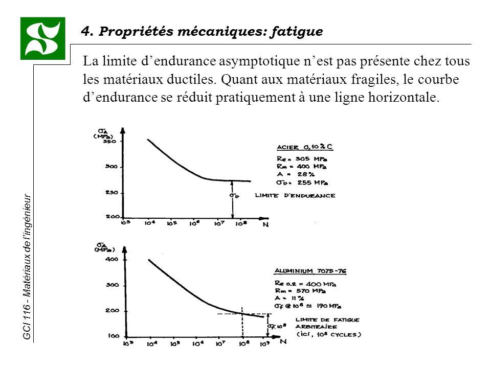 4. Propriétés mécaniques: fatigue GCI 116 - Matériaux de lingénieur La limite dendurance asymptotique nest pas présente chez tous les matériaux ductil