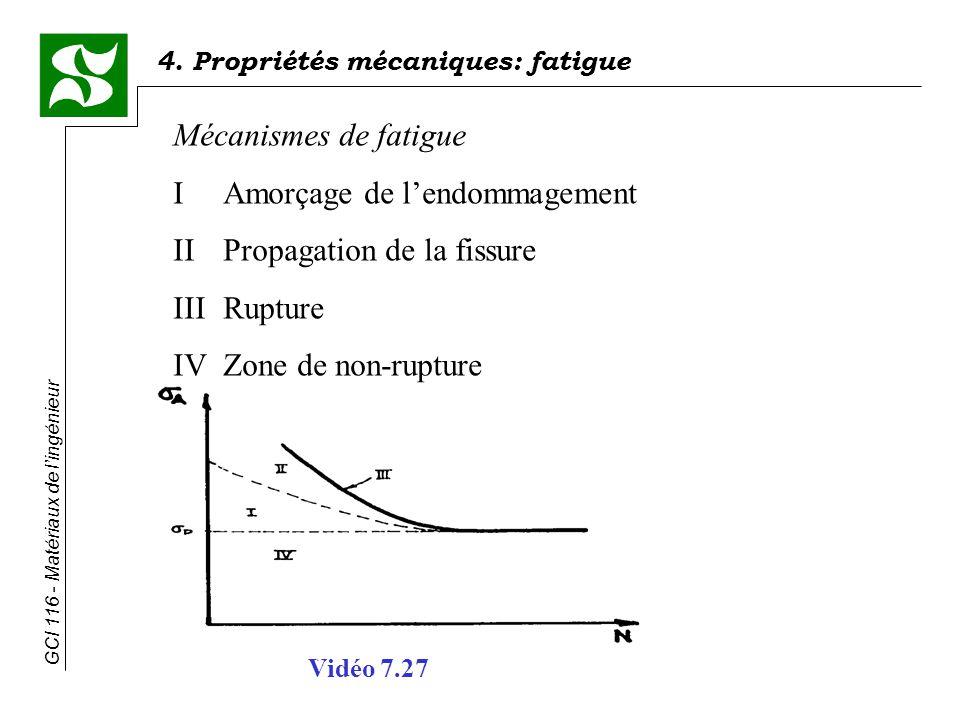 4. Propriétés mécaniques: fatigue GCI 116 - Matériaux de lingénieur Mécanismes de fatigue IAmorçage de lendommagement IIPropagation de la fissure IIIR