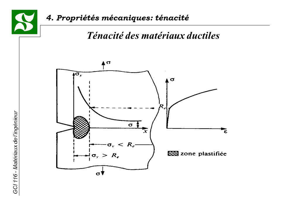 4. Propriétés mécaniques: ténacité GCI 116 - Matériaux de lingénieur Ténacité des matériaux ductiles