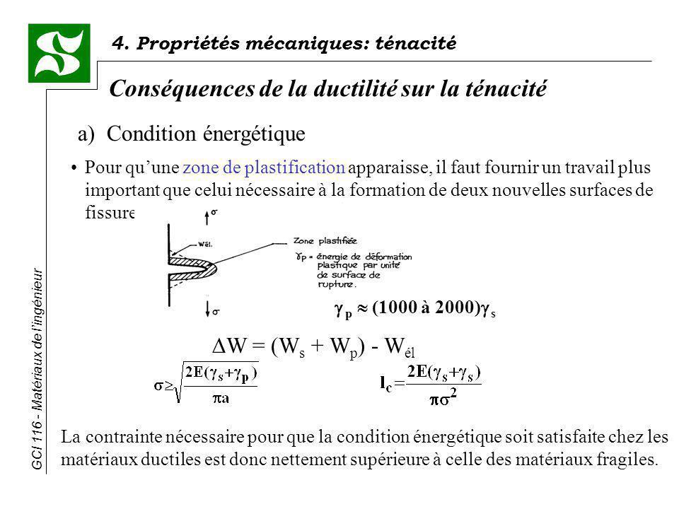 4. Propriétés mécaniques: ténacité GCI 116 - Matériaux de lingénieur Conséquences de la ductilité sur la ténacité a) Condition énergétique Pour quune