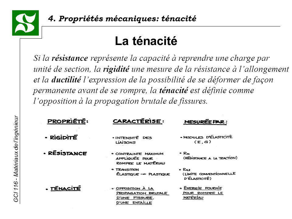 4. Propriétés mécaniques: ténacité GCI 116 - Matériaux de lingénieur La ténacité Si la résistance représente la capacité à reprendre une charge par un