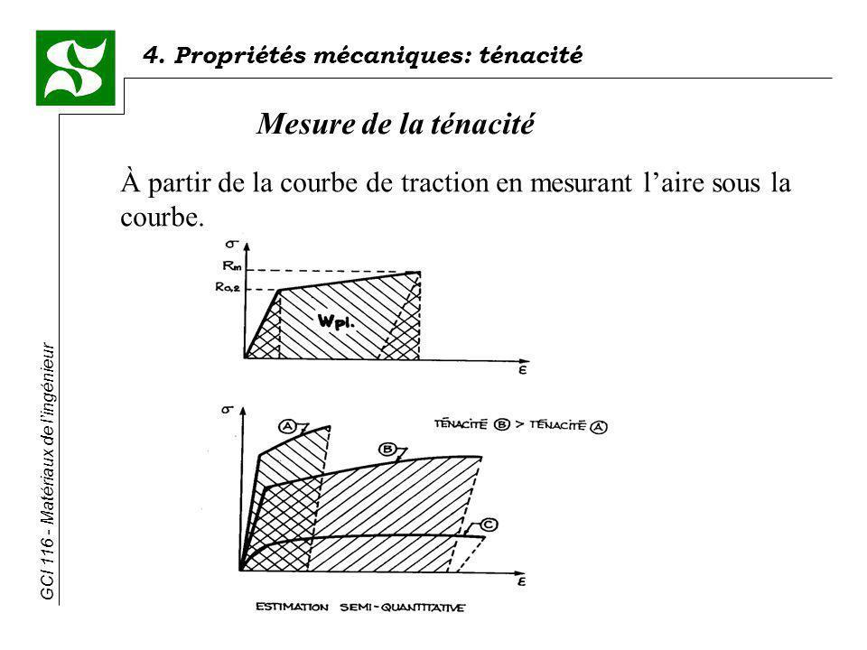 4. Propriétés mécaniques: ténacité GCI 116 - Matériaux de lingénieur Mesure de la ténacité À partir de la courbe de traction en mesurant laire sous la