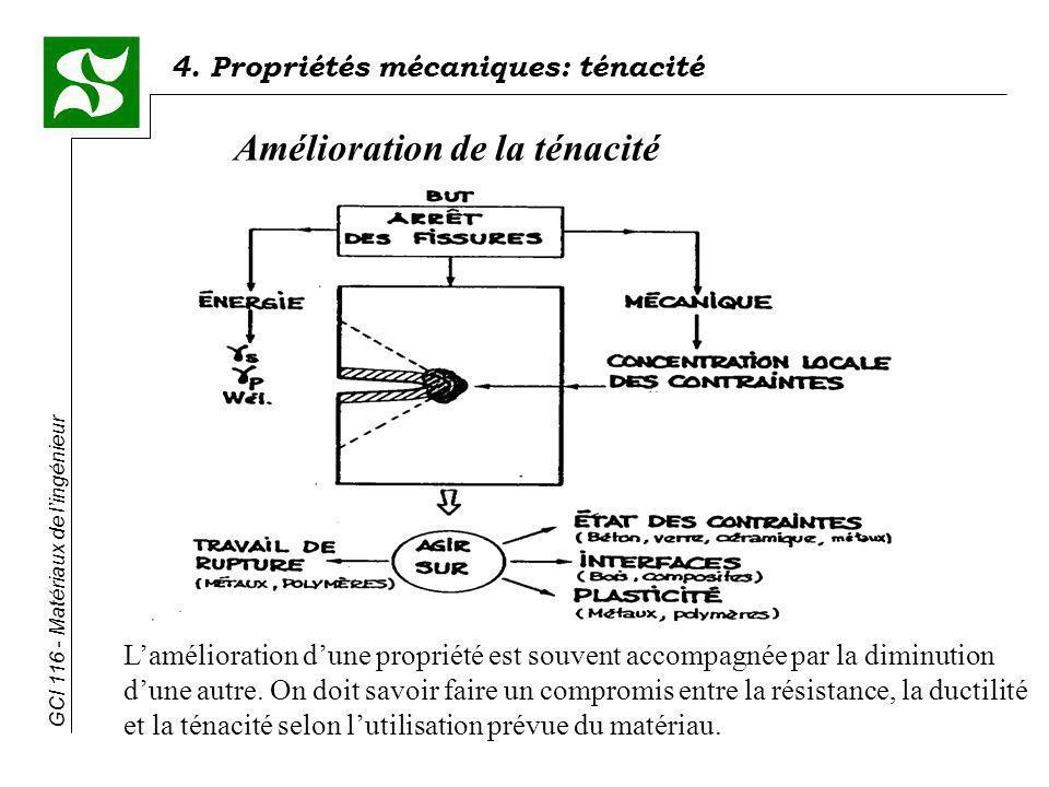 4. Propriétés mécaniques: ténacité GCI 116 - Matériaux de lingénieur Amélioration de la ténacité Lamélioration dune propriété est souvent accompagnée
