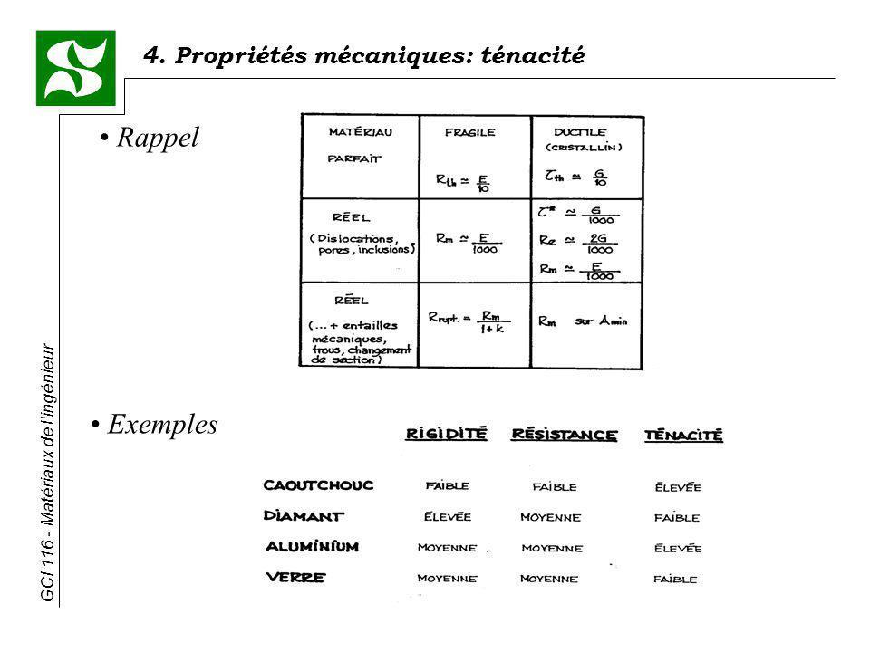 4. Propriétés mécaniques: ténacité GCI 116 - Matériaux de lingénieur Rappel Exemples