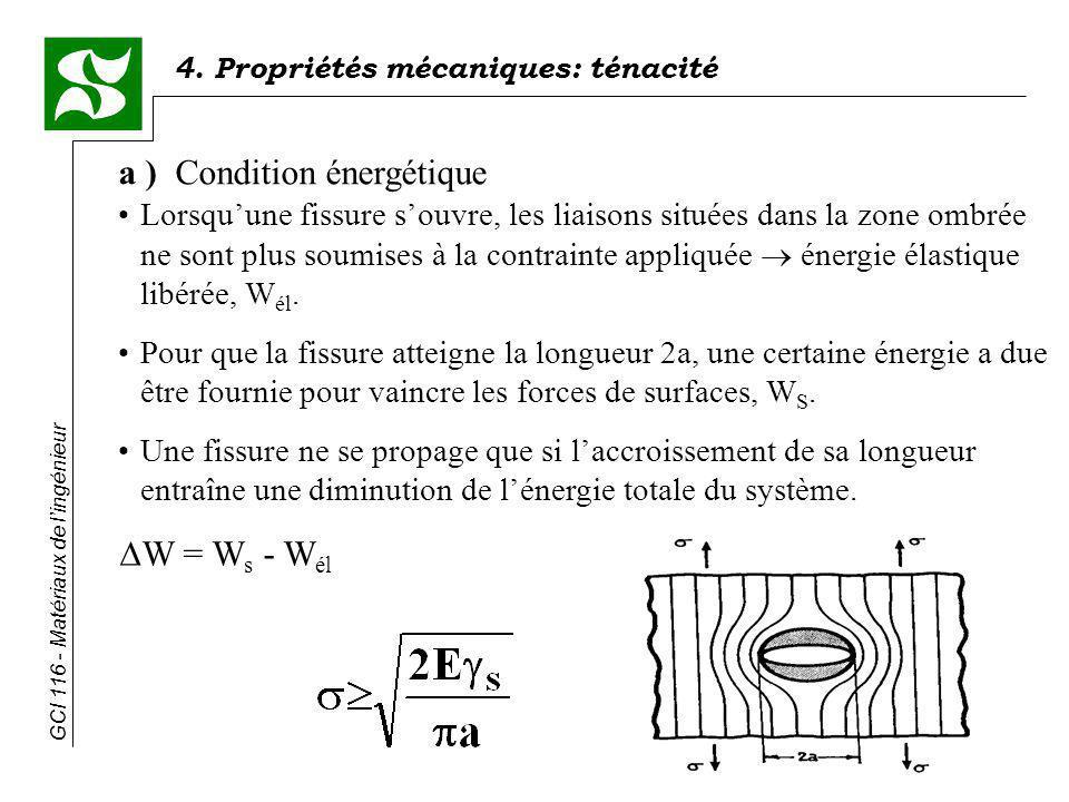 4. Propriétés mécaniques: ténacité GCI 116 - Matériaux de lingénieur a ) Condition énergétique Lorsquune fissure souvre, les liaisons situées dans la