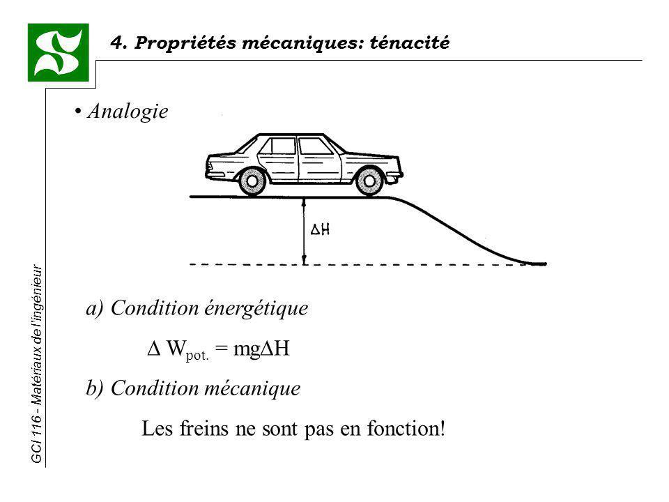 4. Propriétés mécaniques: ténacité GCI 116 - Matériaux de lingénieur Analogie a) Condition énergétique W pot. = mg H b) Condition mécanique Les freins