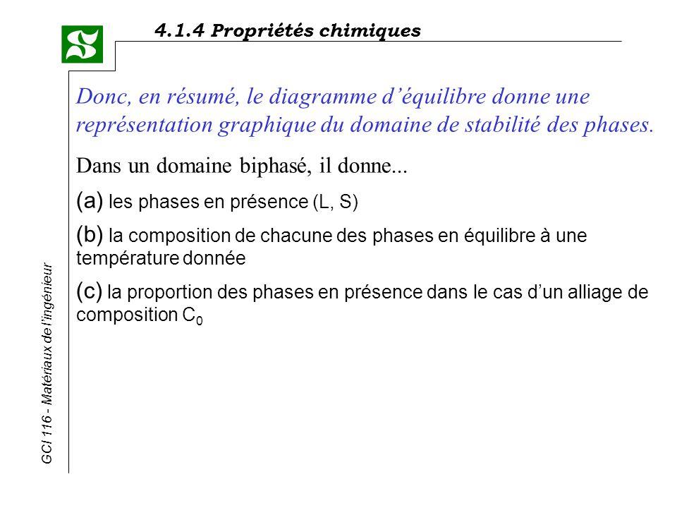 4.1.4 Propriétés chimiques GCI 116 - Matériaux de lingénieur Donc, en résumé, le diagramme déquilibre donne une représentation graphique du domaine de