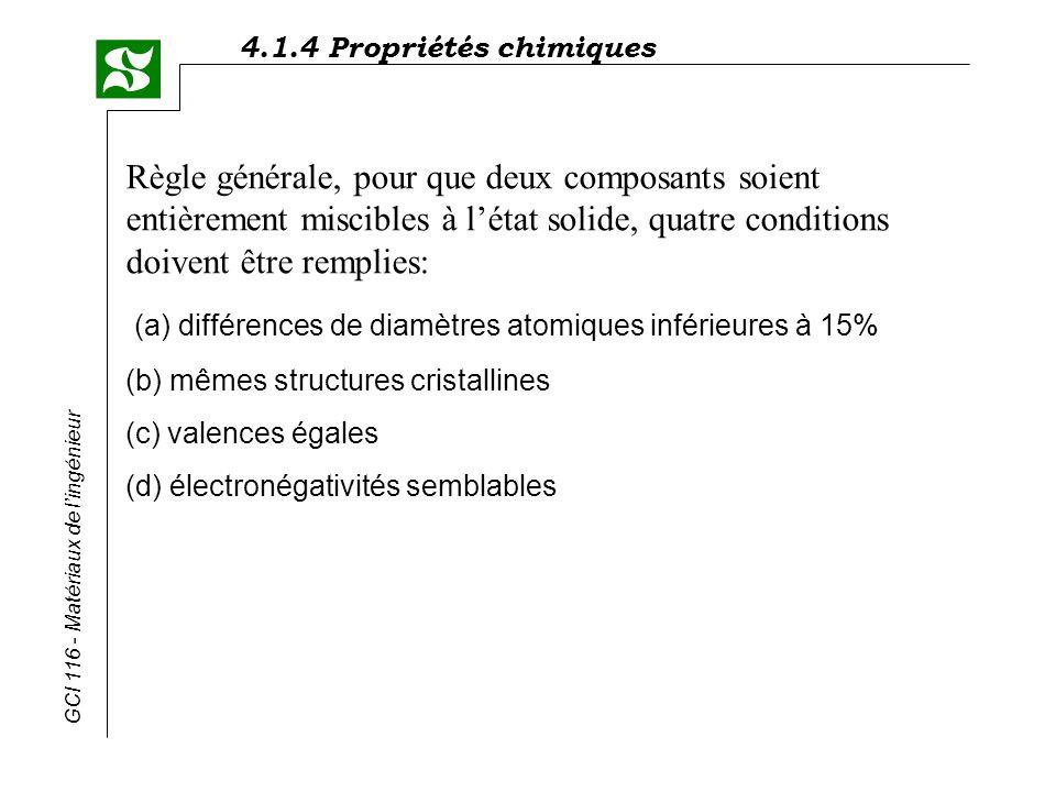 4.1.4 Propriétés chimiques GCI 116 - Matériaux de lingénieur Règle générale, pour que deux composants soient entièrement miscibles à létat solide, qua