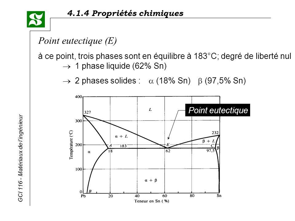 4.1.4 Propriétés chimiques GCI 116 - Matériaux de lingénieur Point eutectique (E) à ce point, trois phases sont en équilibre à 183°C; degré de liberté