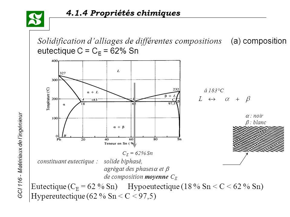 4.1.4 Propriétés chimiques GCI 116 - Matériaux de lingénieur Eutectique (C E = 62 % Sn)Hypoeutectique (18 % Sn < C < 62 % Sn) Hypereutectique (62 % Sn