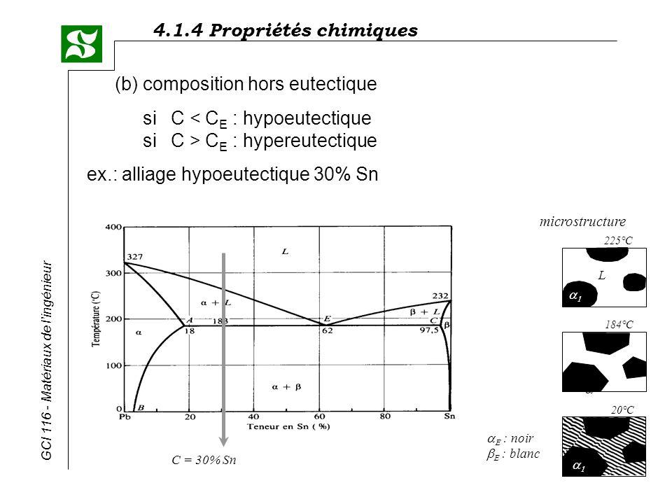 4.1.4 Propriétés chimiques GCI 116 - Matériaux de lingénieur (b) composition hors eutectique siC C E : hypereutectique ex.: alliage hypoeutectique 30%