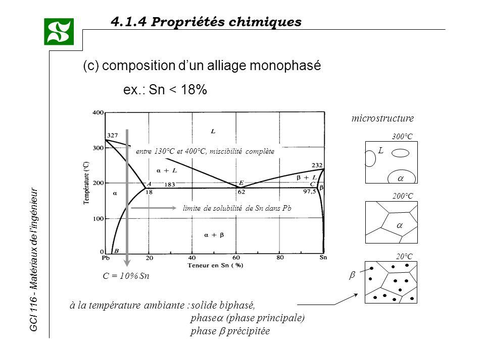 4.1.4 Propriétés chimiques GCI 116 - Matériaux de lingénieur (c) composition dun alliage monophasé ex.: Sn < 18% C = 10% Sn à la température ambiante