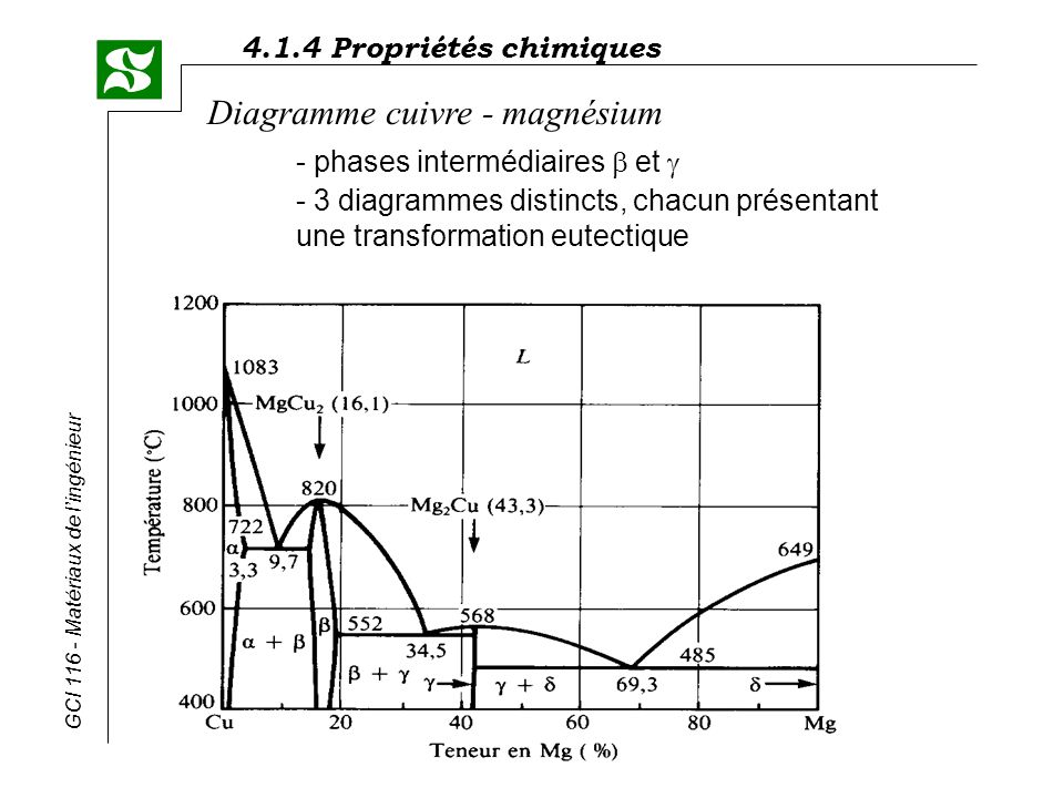 4.1.4 Propriétés chimiques GCI 116 - Matériaux de lingénieur Diagramme cuivre - magnésium - phases intermédiaires et - 3 diagrammes distincts, chacun