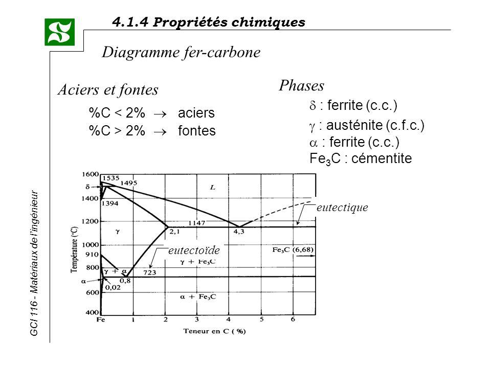 4.1.4 Propriétés chimiques GCI 116 - Matériaux de lingénieur Diagramme fer-carbone Aciers et fontes %C 2% fontes Phases : ferrite (c.c.) : austénite (
