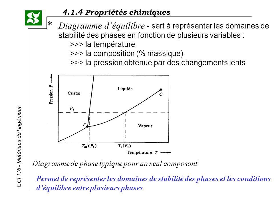 4.1.4 Propriétés chimiques GCI 116 - Matériaux de lingénieur Pour ce qui est des phases liquides et solides, la pression na que peu dinfluence et peut être négligée, ce qui permet détudier sous un diagramme 2D leffet de la température et de la composition.