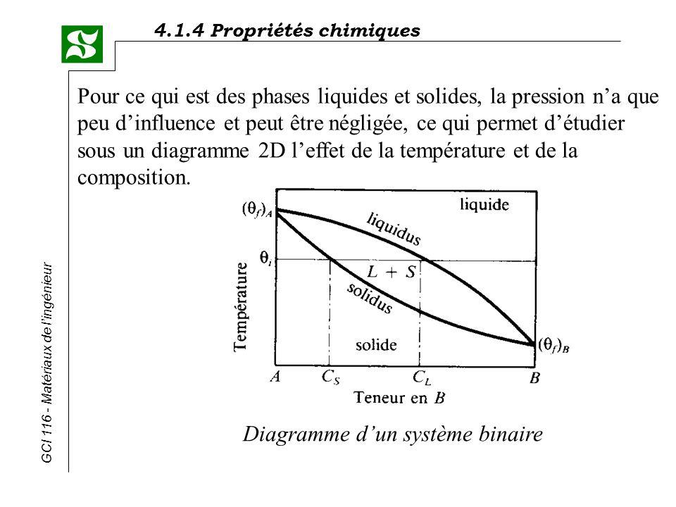 4.1.4 Propriétés chimiques GCI 116 - Matériaux de lingénieur Diffusion (section 5.3) Les changements de composition entre les différentes phases au cours du refroidissement (ou du chauffage) des matériaux ne peut être expliqués que par des mouvements datomes.