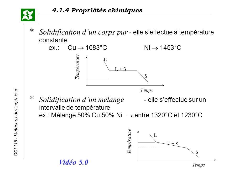 4.1.4 Propriétés chimiques GCI 116 - Matériaux de lingénieur (c) composition dun alliage monophasé ex.: Sn < 18% C = 10% Sn à la température ambiante :solide biphasé, phase (phase principale) phase précipitée limite de solubilité de Sn dans Pb entre 130°C et 400°C, miscibilité complète microstructure 300°C 200°C L 20°C