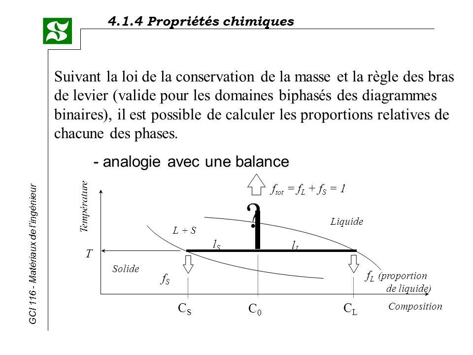 4.1.4 Propriétés chimiques GCI 116 - Matériaux de lingénieur Pour garder léquilibre, F = 0 f L + f S = 1 M = 0 f L l L = f S l S ou,l S = C O - C S l L = C L - C O Fraction solide Fraction liquide Nous obtenons donc par substitution: