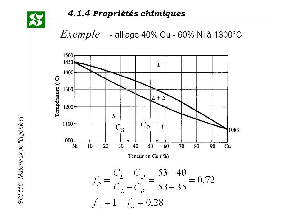 4.1.4 Propriétés chimiques GCI 116 - Matériaux de lingénieur Donc, en résumé, le diagramme déquilibre donne une représentation graphique du domaine de stabilité des phases.