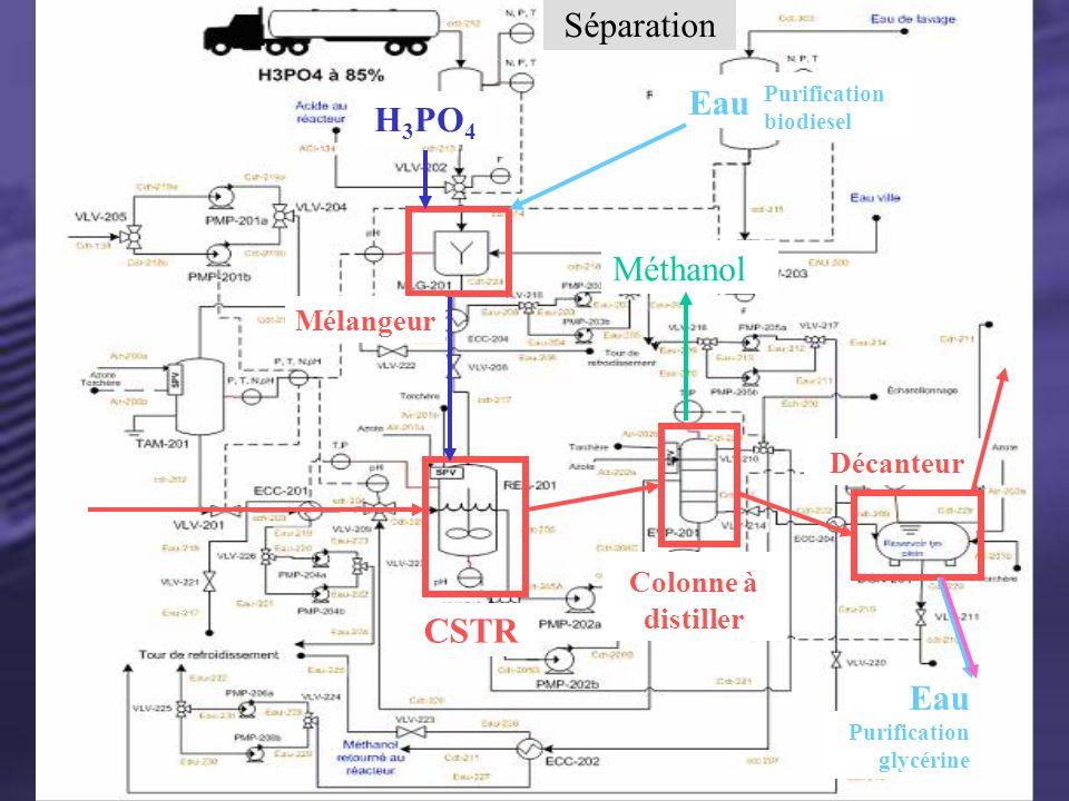 Section Neutralisation Séparation CSTR Colonne à distiller Méthanol Décanteur Eau Purification glycérine H 3 PO 4 Eau Purification biodiesel Mélangeur