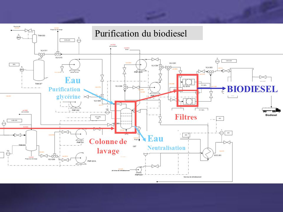 Section Purification Purification du biodiesel Colonne de lavage Purification glycérine Neutralisation Eau Filtres BIODIESEL