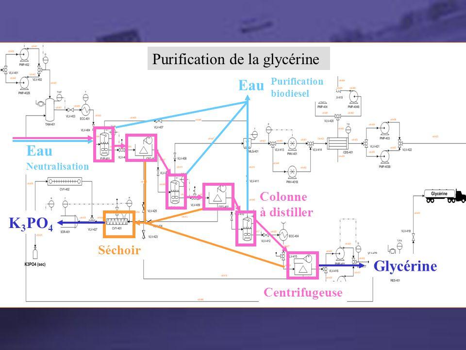 Section Glycérine Purification de la glycérine Glycérine Eau Purification biodiesel Séchoir K 3 PO 4 Neutralisation Eau Colonne à distiller Centrifuge