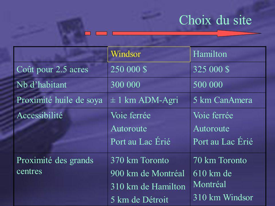 Choix du site WindsorHamilton Coût pour 2.5 acres250 000 $325 000 $ Nb dhabitant300 000500 000 Proximité huile de soya± 1 km ADM-Agri5 km CanAmera Acc