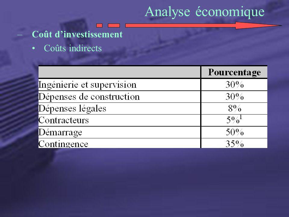 Analyse économique –Coût dinvestissement Coûts indirects