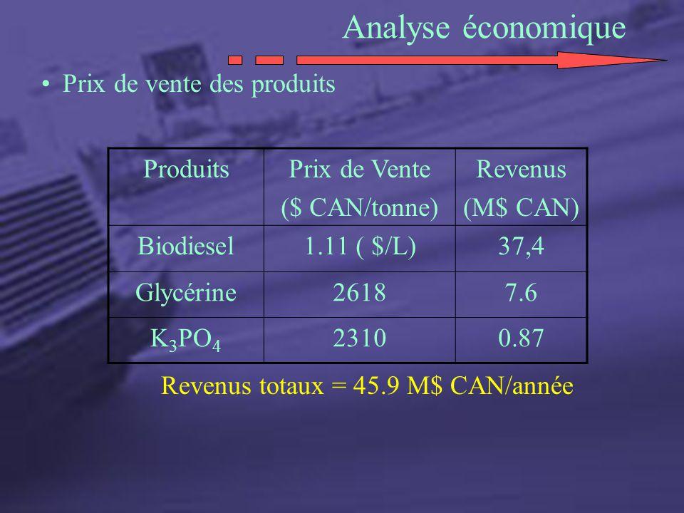 Analyse économique Prix de vente des produits ProduitsPrix de Vente ($ CAN/tonne) Revenus (M$ CAN) Biodiesel1.11 ( $/L)37,4 Glycérine26187.6 K 3 PO 4