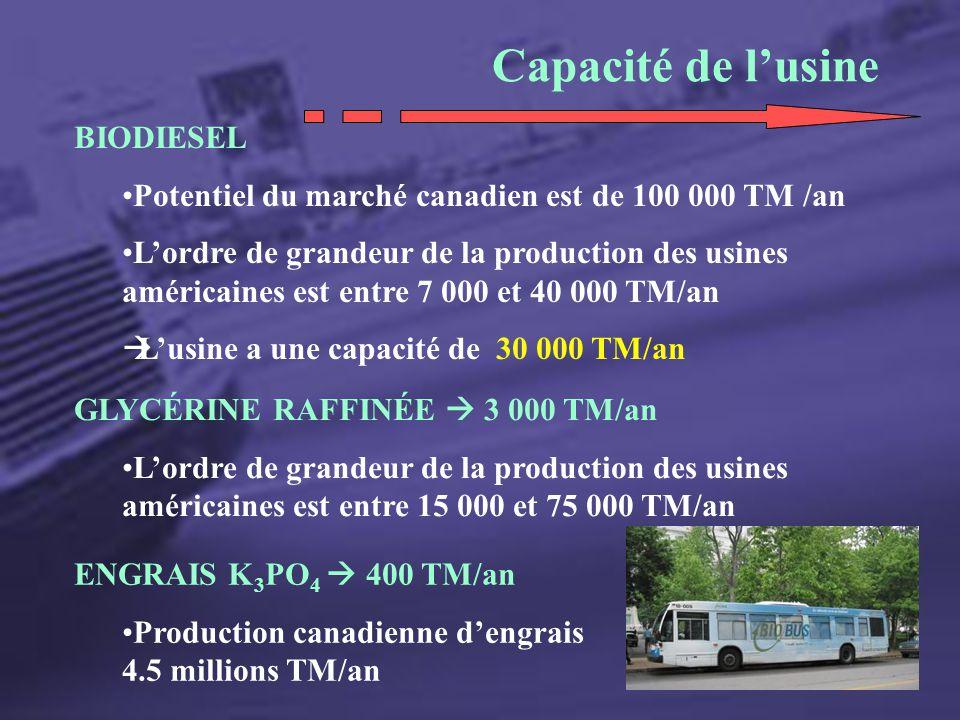 Capacité de lusine BIODIESEL Potentiel du marché canadien est de 100 000 TM /an Lordre de grandeur de la production des usines américaines est entre 7