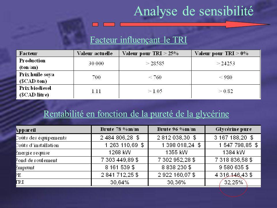 Analyse de sensibilité Rentabilité en fonction de la pureté de la glycérine Facteur influençant le TRI