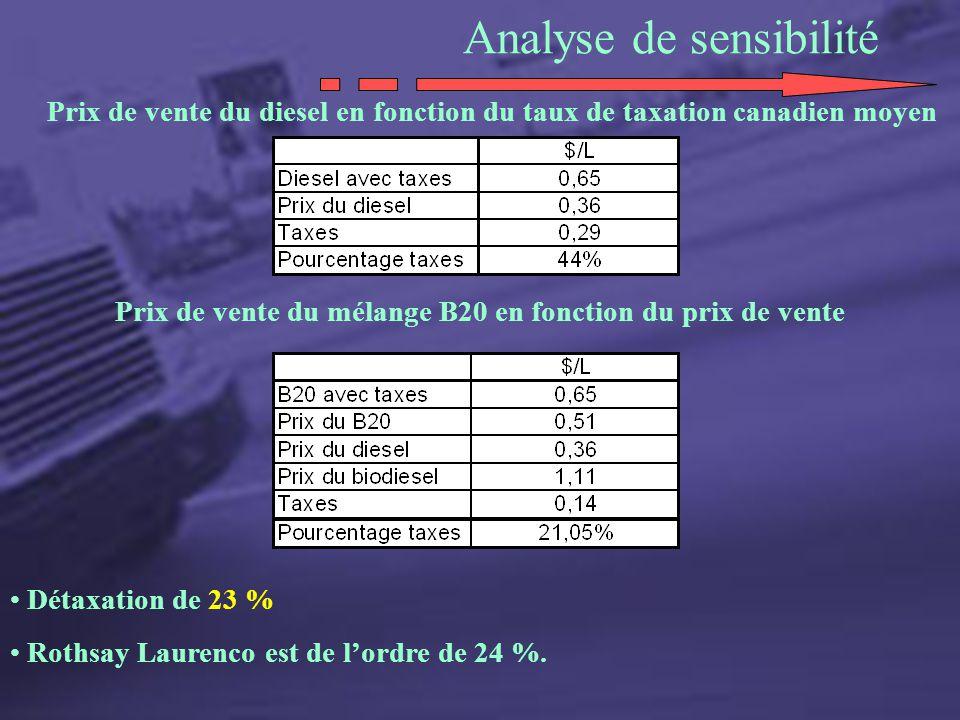 Analyse de sensibilité Prix de vente du mélange B20 en fonction du prix de vente Prix de vente du diesel en fonction du taux de taxation canadien moye