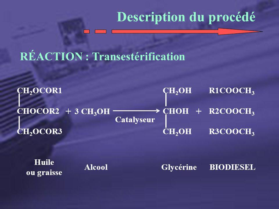 Description du procédé RÉACTION : Transestérification CH 2 OCOR1 CHOCOR2 CH 2 OCOR3 Huile ou graisse + 3 CH 3 OH Catalyseur CH 2 OH CHOH CH 2 OH + R1C