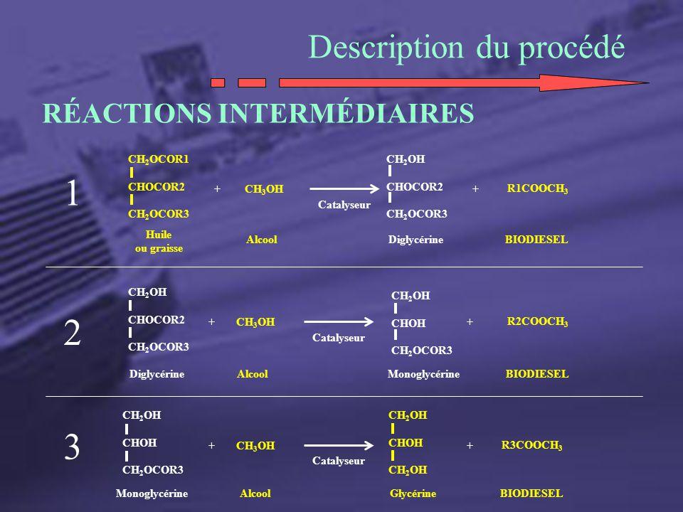 Description du procédé RÉACTIONS INTERMÉDIAIRES CH 2 OCOR1 CHOCOR2 CH 2 OCOR3 Huile ou graisse + CH 3 OH Catalyseur CH 2 OH CHOCOR2 CH 2 OCOR3 + R1COO