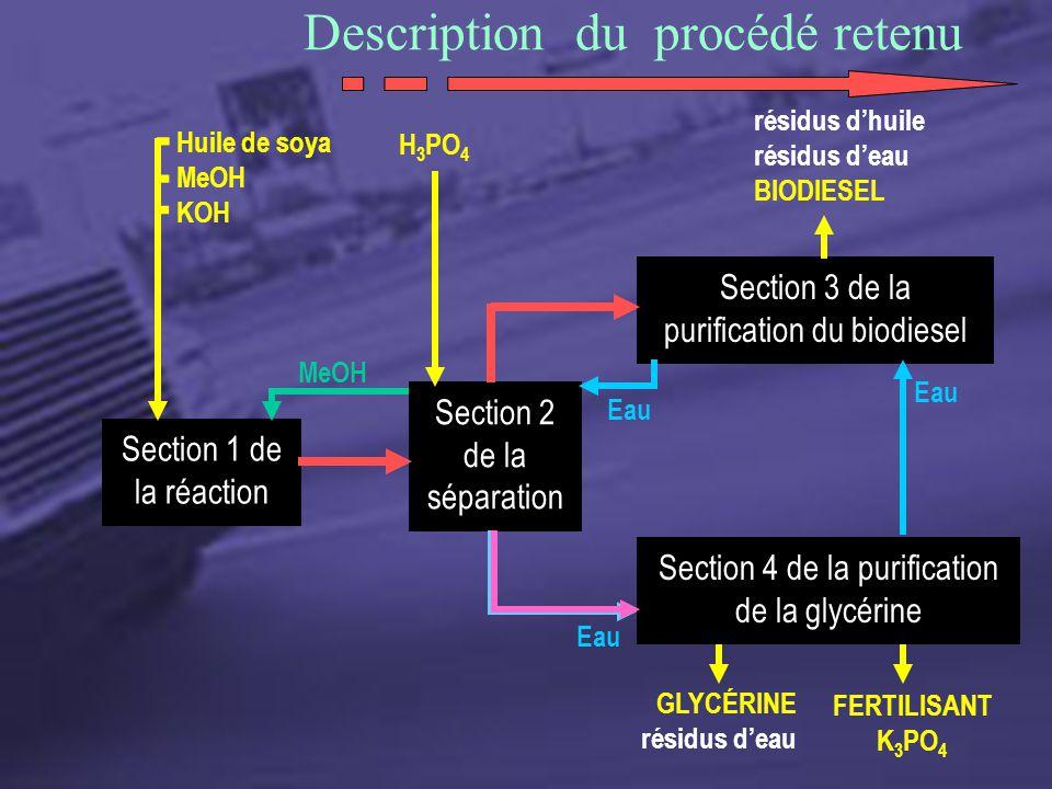 Description du procédé retenu Section 1 de la réaction Section 2 de la séparation Section 3 de la purification du biodiesel Huile de soya MeOH KOH Eau