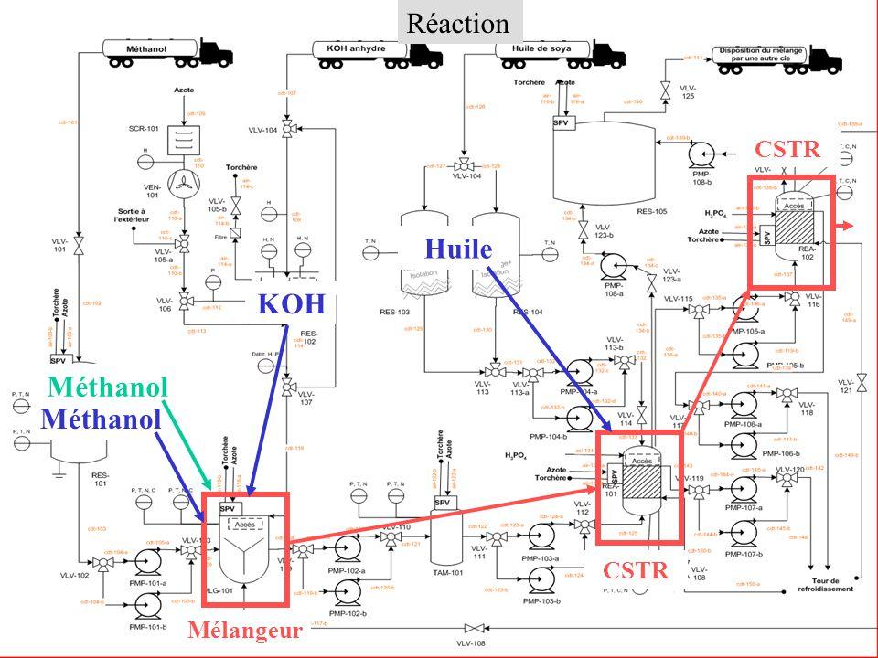 Section Réaction Réaction CSTR Huile Mélangeur Méthanol KOH Méthanol