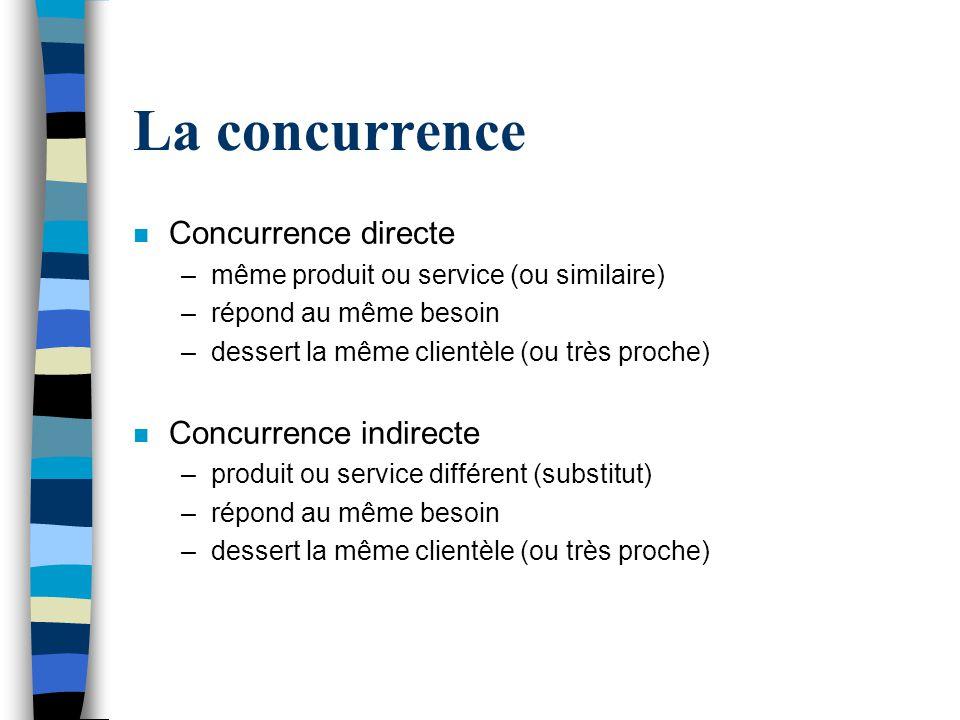 La concurrence n Concurrence directe –même produit ou service (ou similaire) –répond au même besoin –dessert la même clientèle (ou très proche) n Conc