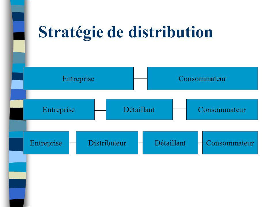 Stratégie de distribution EntrepriseConsommateur EntrepriseDétaillantConsommateur EntrepriseDistributeurDétaillantConsommateur