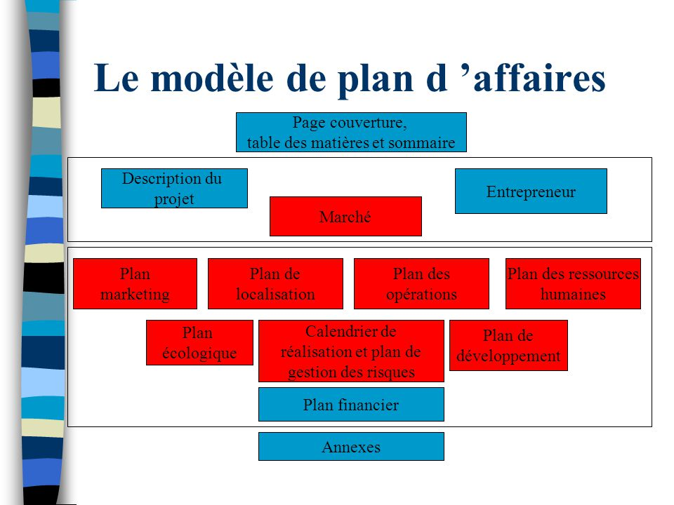 Le modèle de plan d affaires Page couverture, table des matières et sommaire Description du projet Entrepreneur Marché Plan marketing Plan de localisa