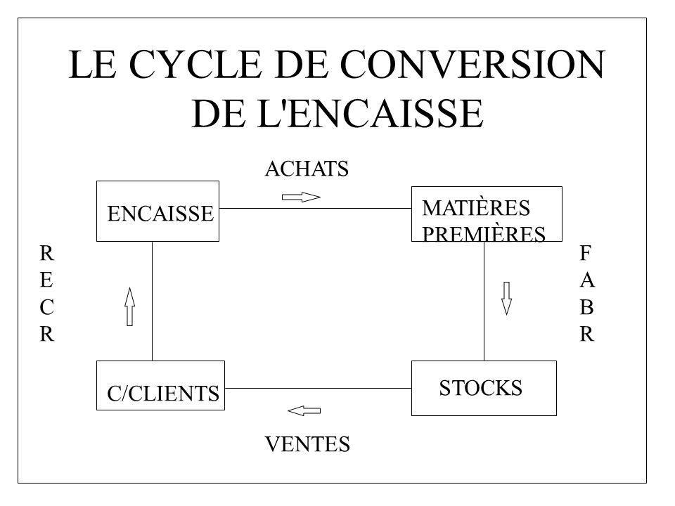 LE CYCLE DE CONVERSION DE L'ENCAISSE ENCAISSE ACHATS MATIÈRES PREMIÈRES FABRFABR STOCKS VENTES C/CLIENTS RECRRECR