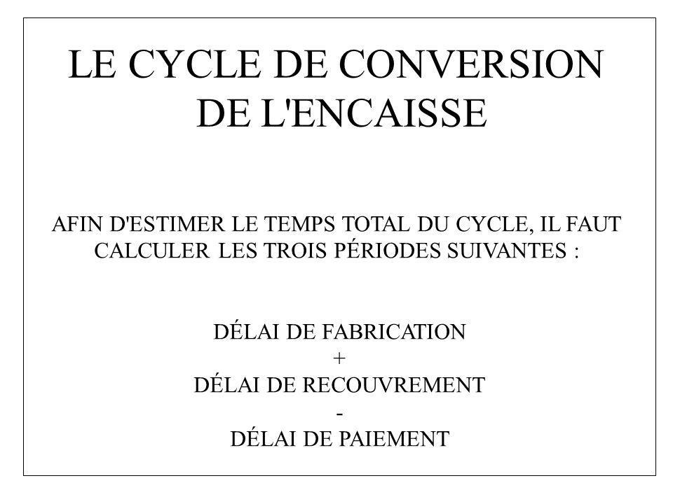LE CYCLE DE CONVERSION DE L'ENCAISSE AFIN D'ESTIMER LE TEMPS TOTAL DU CYCLE, IL FAUT CALCULER LES TROIS PÉRIODES SUIVANTES : DÉLAI DE FABRICATION + DÉ
