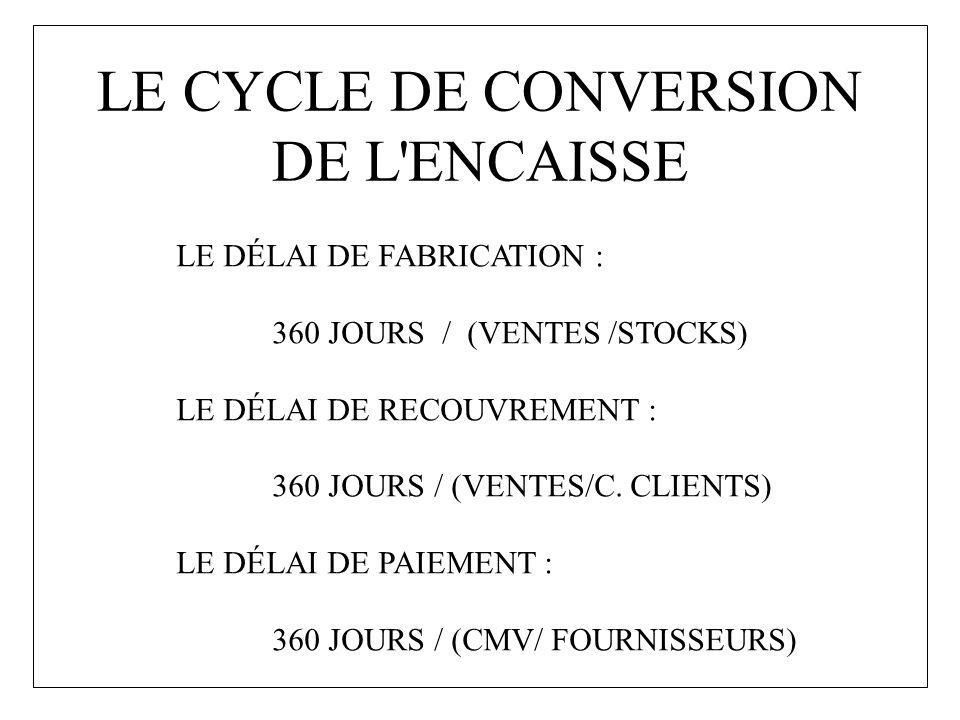 LE CYCLE DE CONVERSION DE L'ENCAISSE LE DÉLAI DE FABRICATION : 360 JOURS / (VENTES /STOCKS) LE DÉLAI DE RECOUVREMENT : 360 JOURS / (VENTES/C. CLIENTS)