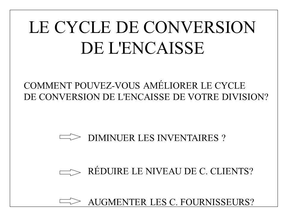 LE CYCLE DE CONVERSION DE L'ENCAISSE COMMENT POUVEZ-VOUS AMÉLIORER LE CYCLE DE CONVERSION DE L'ENCAISSE DE VOTRE DIVISION? DIMINUER LES INVENTAIRES ?