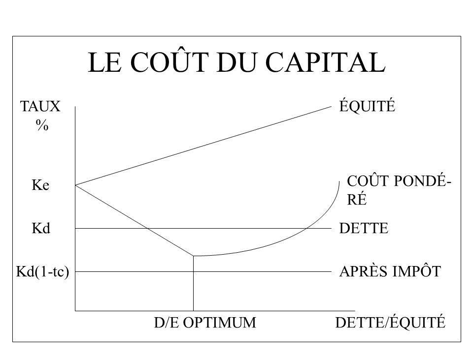 LE COÛT DU CAPITAL DETTE/ÉQUITÉ TAUX % DETTE APRÈS IMPÔT ÉQUITÉ COÛT PONDÉ- RÉ D/E OPTIMUM Ke Kd Kd(1-tc)