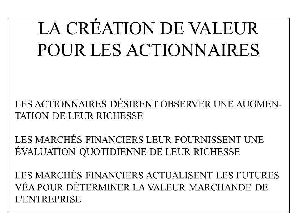 LA CRÉATION DE VALEUR POUR LES ACTIONNAIRES LES ACTIONNAIRES DÉSIRENT OBSERVER UNE AUGMEN- TATION DE LEUR RICHESSE LES MARCHÉS FINANCIERS LEUR FOURNIS