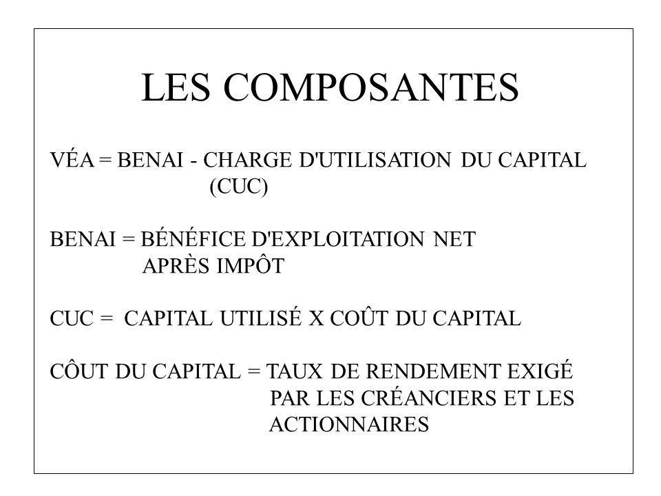 LES COMPOSANTES VÉA = BENAI - CHARGE D'UTILISATION DU CAPITAL (CUC) BENAI = BÉNÉFICE D'EXPLOITATION NET APRÈS IMPÔT CUC = CAPITAL UTILISÉ X COÛT DU CA