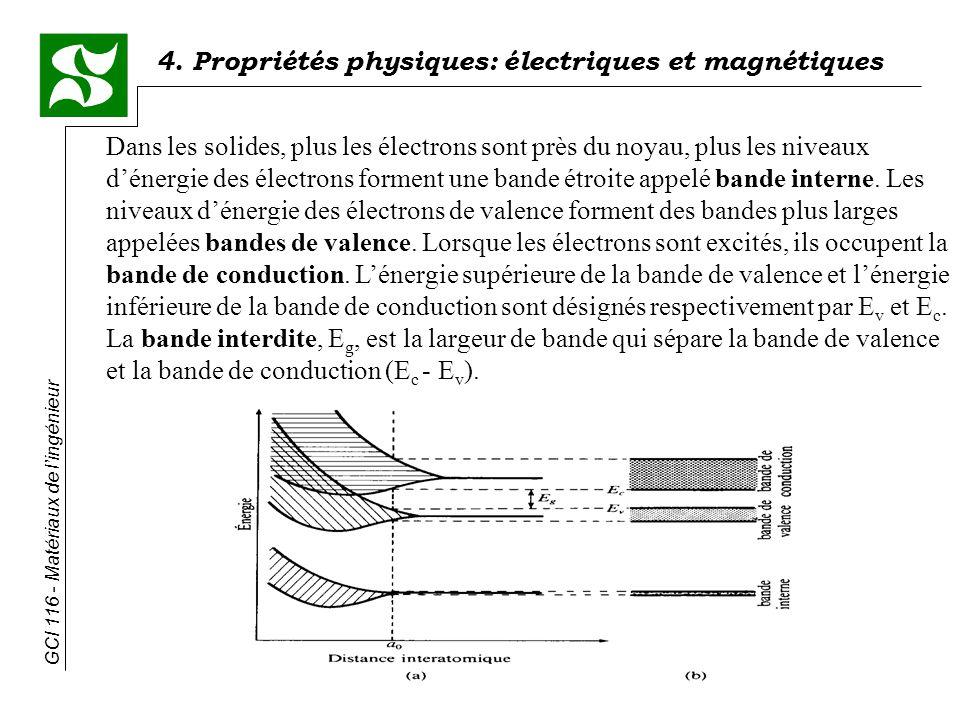 4. Propriétés physiques: électriques et magnétiques GCI 116 - Matériaux de lingénieur Dans les solides, plus les électrons sont près du noyau, plus le